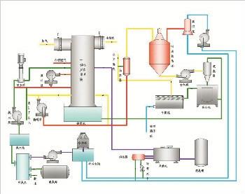 臭氧同时脱硫脱硝技术