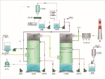 石灰石/石膏湿法脱硫-超洁净排放