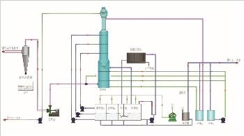 高效一体化脱硫系统