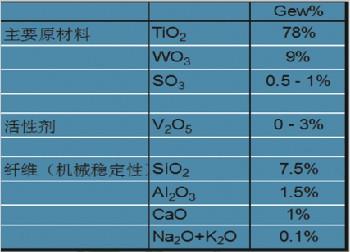 SCR脱硝除尘技术——催化剂