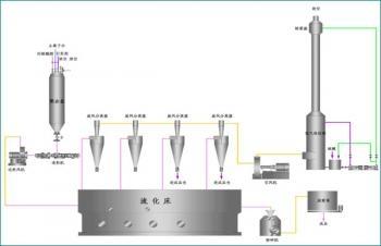 酰胺和聚丙烯酸钾工艺流程