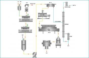 羧甲基纤维素钠工艺流程