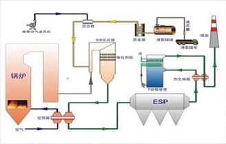 工业锅炉中的低氮、脱硝优化改造